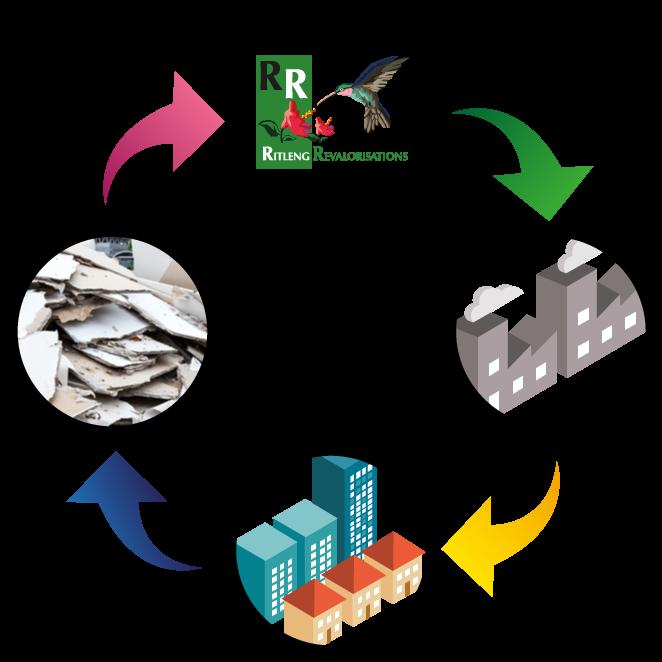 Illustration en forme de cercle. Le logo Ritleng envoie vers l'usine qui envoie vers la ville, puis vers les déchets et vers le logo à nouveau.